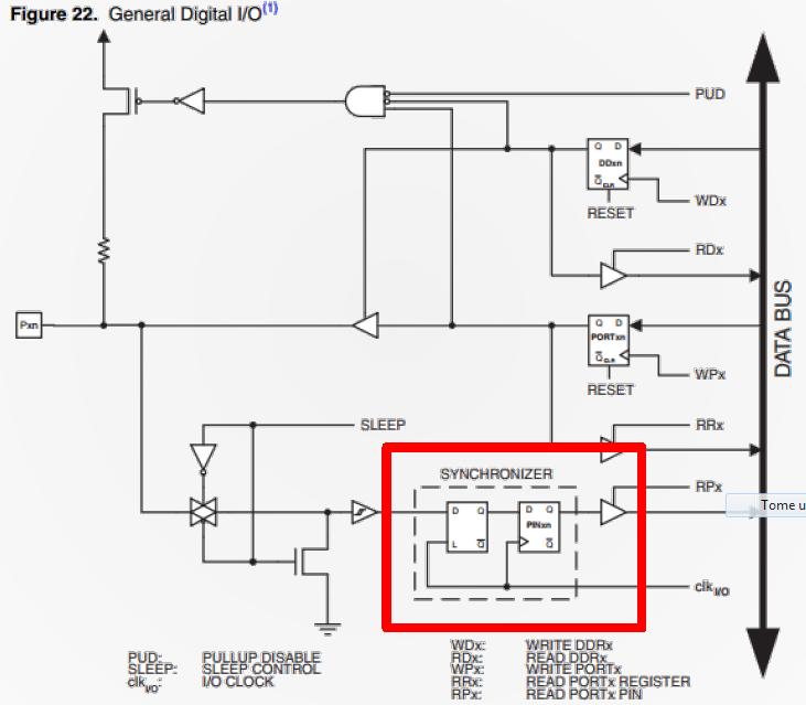 Diagrama Clock FPGA