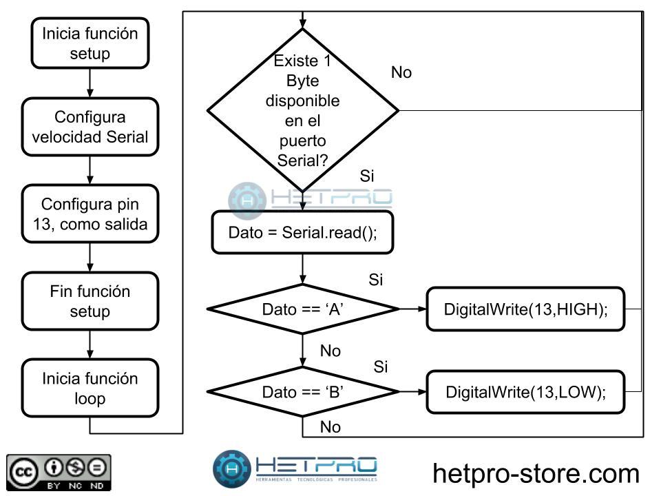 Diagrama de flujo del codigo 1 para Arduino Serial Read