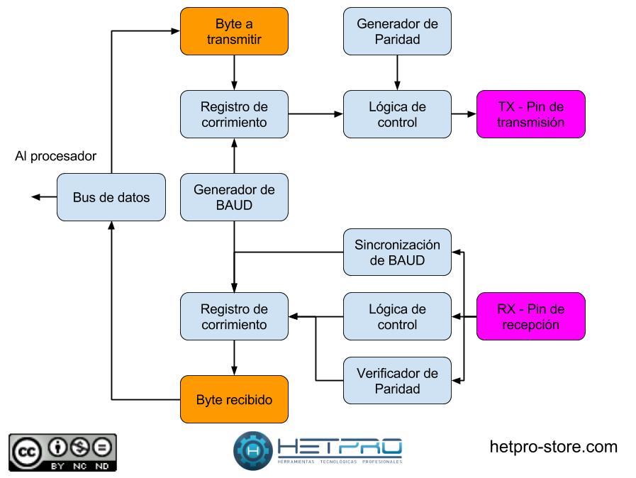 Diagrama general de un UART Serial