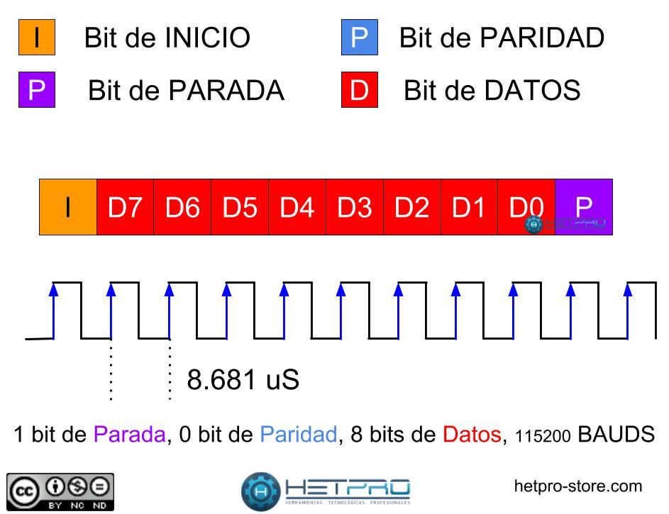 Puerto Serial - protocolo y su teoría - HETPRO/TUTORIALES