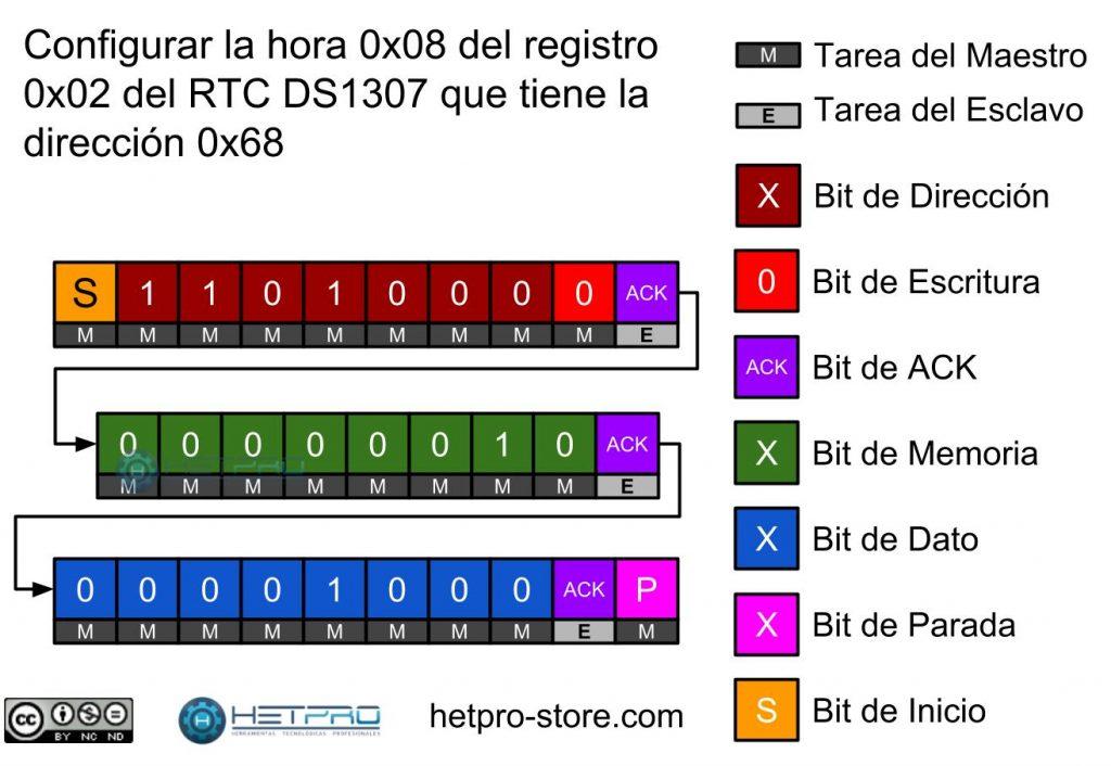 Trama I2C para configurar el registro 2 del dispositivo DS1307