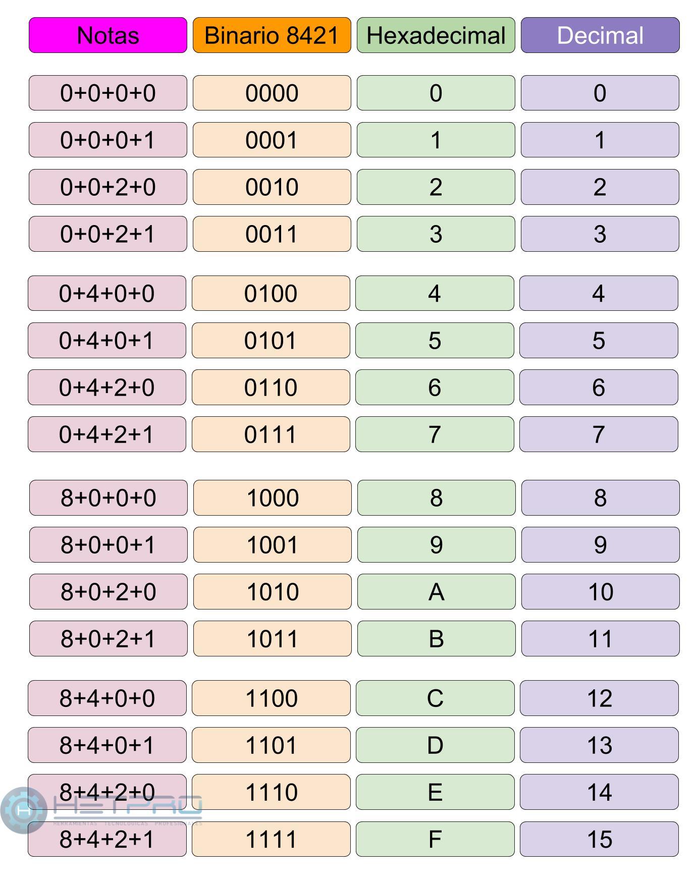 Codigo binario 8421 y tabla de conversion