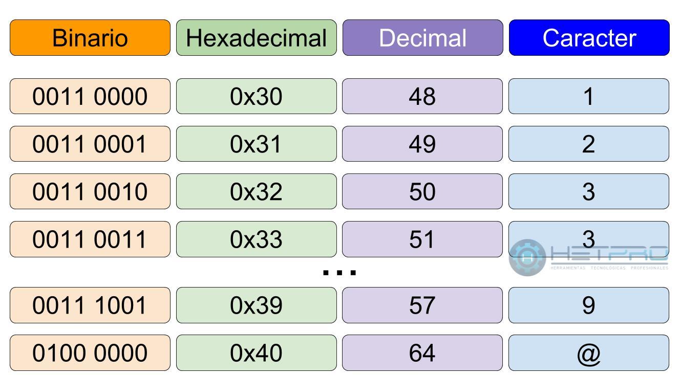 Código binario y su tabla ascii
