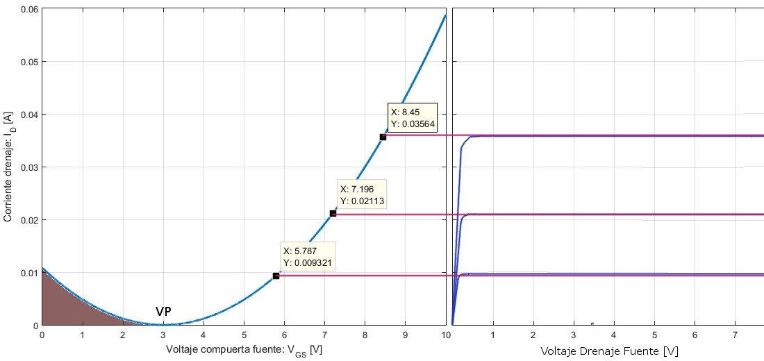Curva transferencia MOSFET