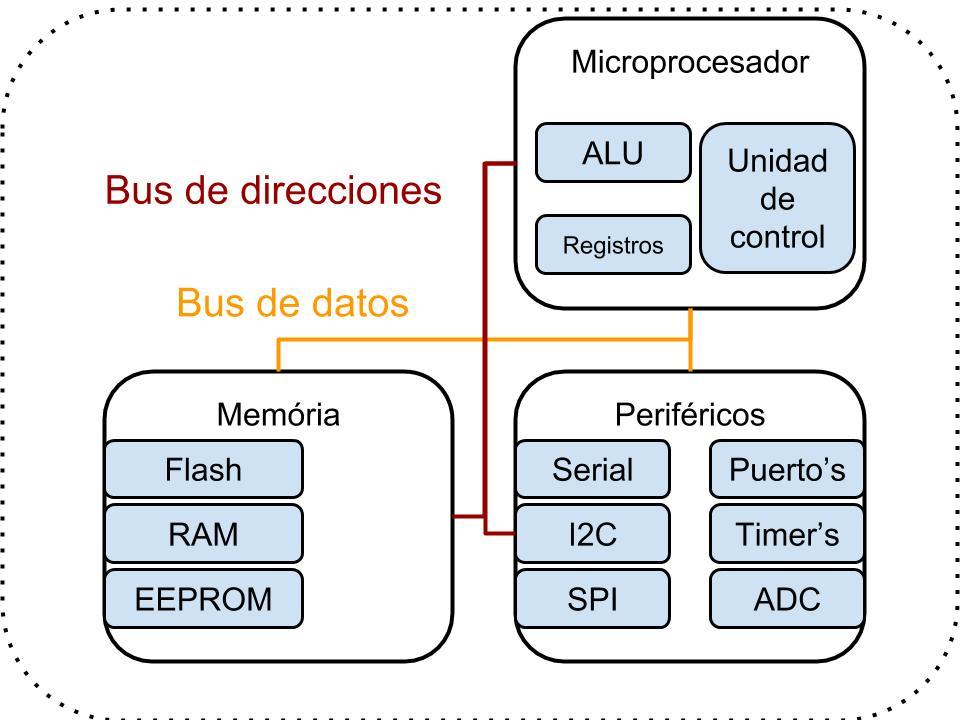 Microcontrolador esquéma general