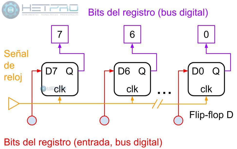 El registro con FF-D de un microcontrolador
