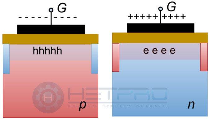 Transistor MOSFET de enriquecimiento.