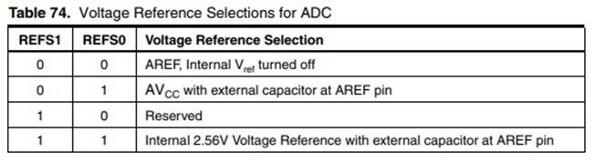 Configuración del voltaje de referencia