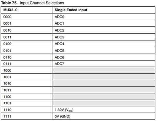 Tabla de selección del ADC