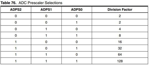 Selección del factor de división para la frecuencia del ADC