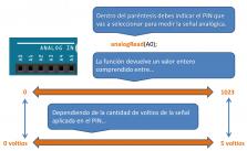 analogRead Arduino: usos y ejemplos.