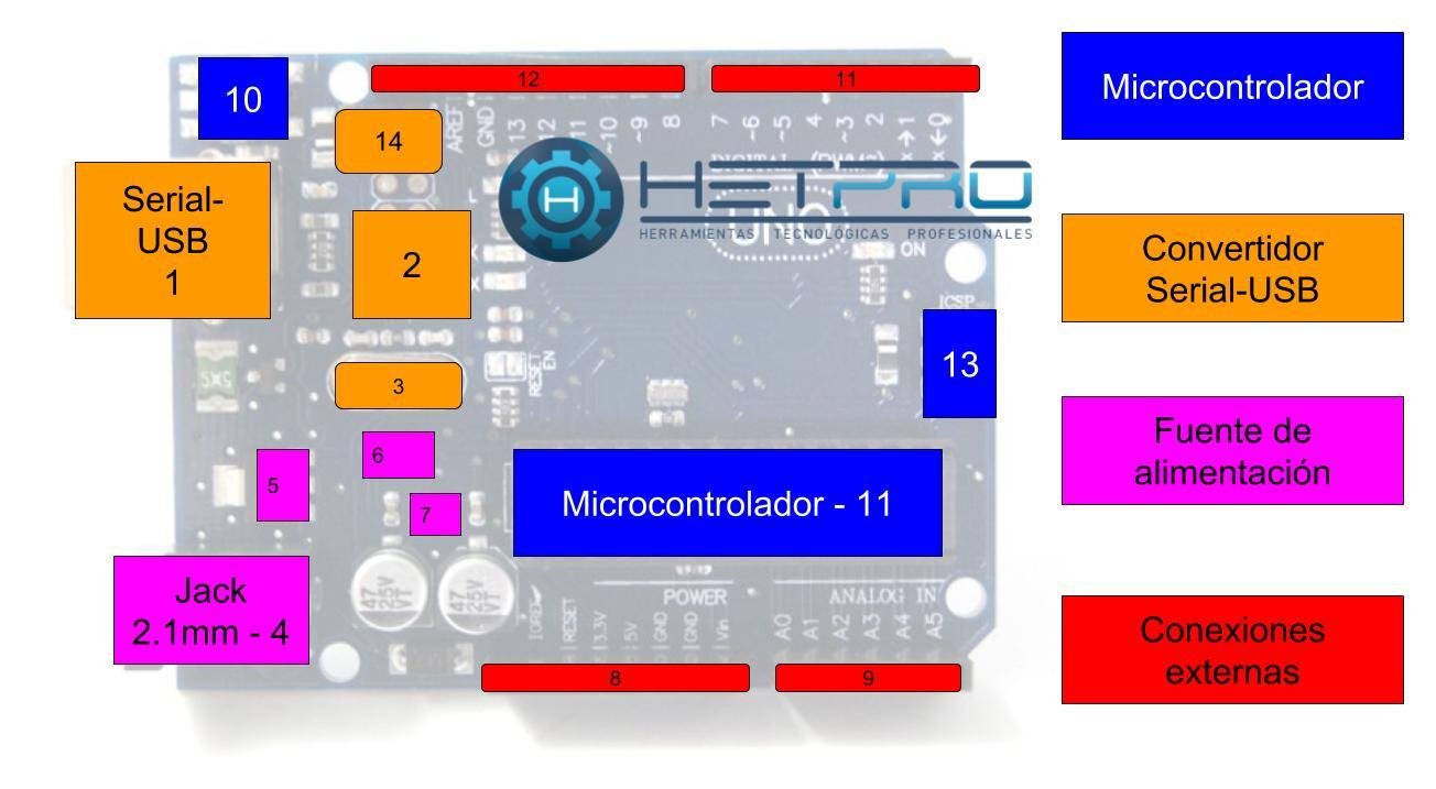 Arduino Diagrama a bloques