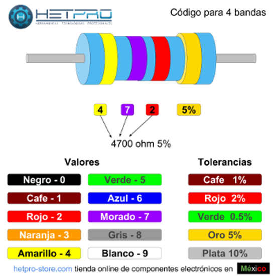 Codigo de colores para resistencias 4 bandas