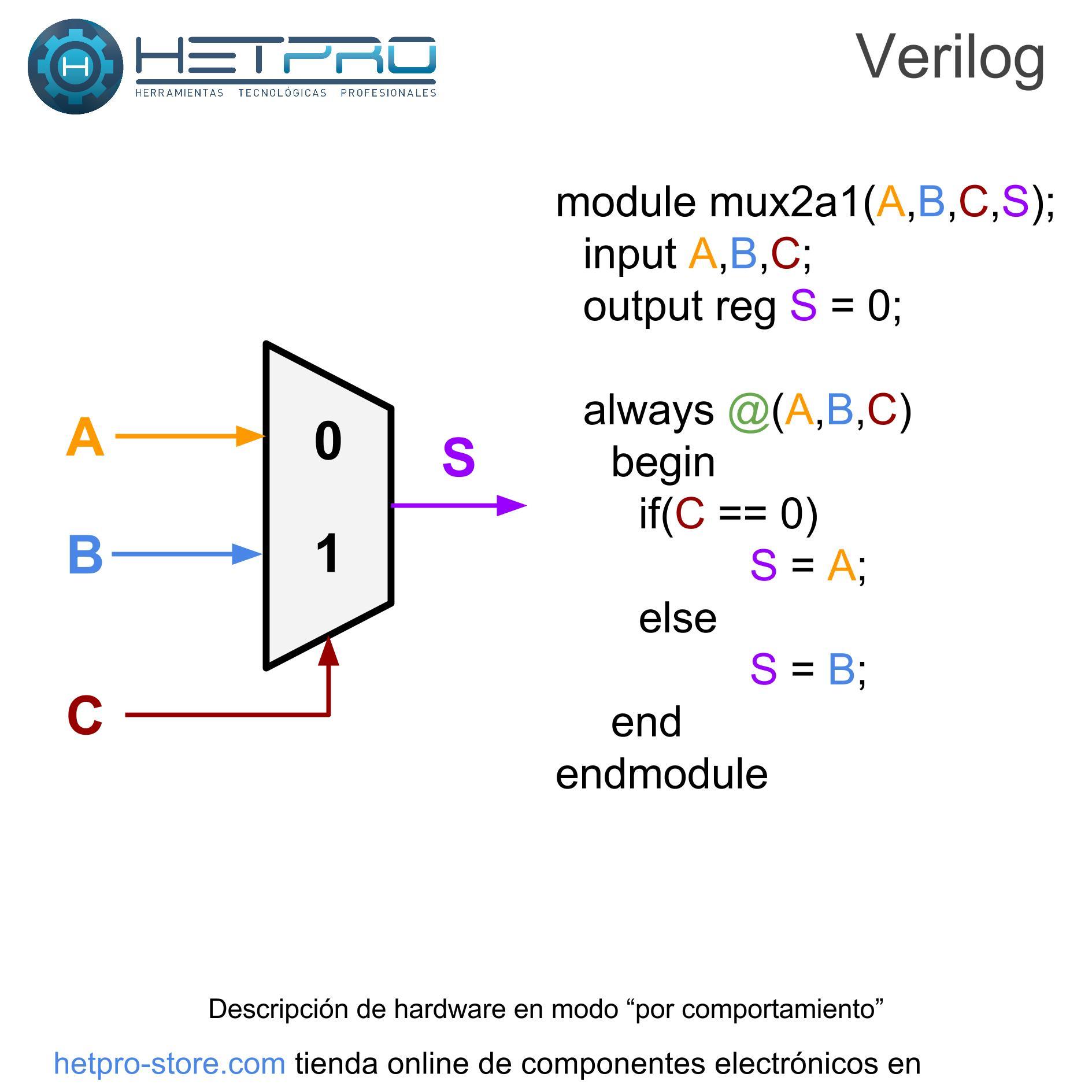 Multiplexor 2 a 1 con Verilog